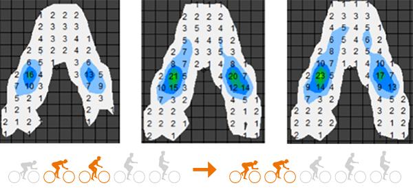 Veränderung des Druckmessbildes von sportlicher Sitzposition (Druck auf Sitzknochen) zu sehr sportlicher Sitzposition mit hoher Wattleistung.